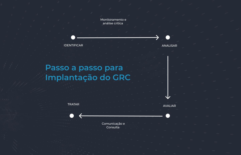 Implementação do Módulo GRC - Compliance do SOGI
