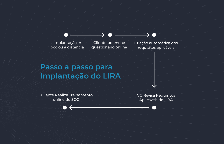 Passo a Passo para implementar o Módulo LIRA do SOGI